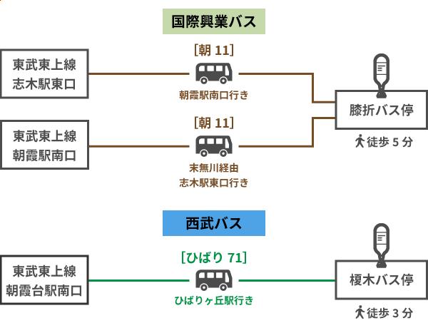 ディーエスピー株式会社 朝霞事業所 バス停案内