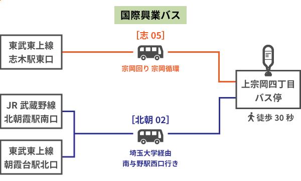 ディーエスピー株式会社 志木本社 バス停案内